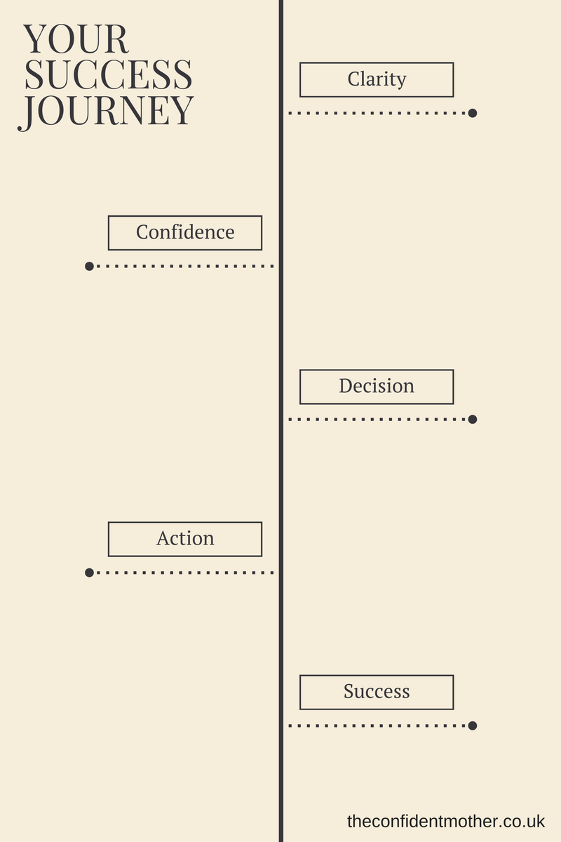 Your journey to confident success